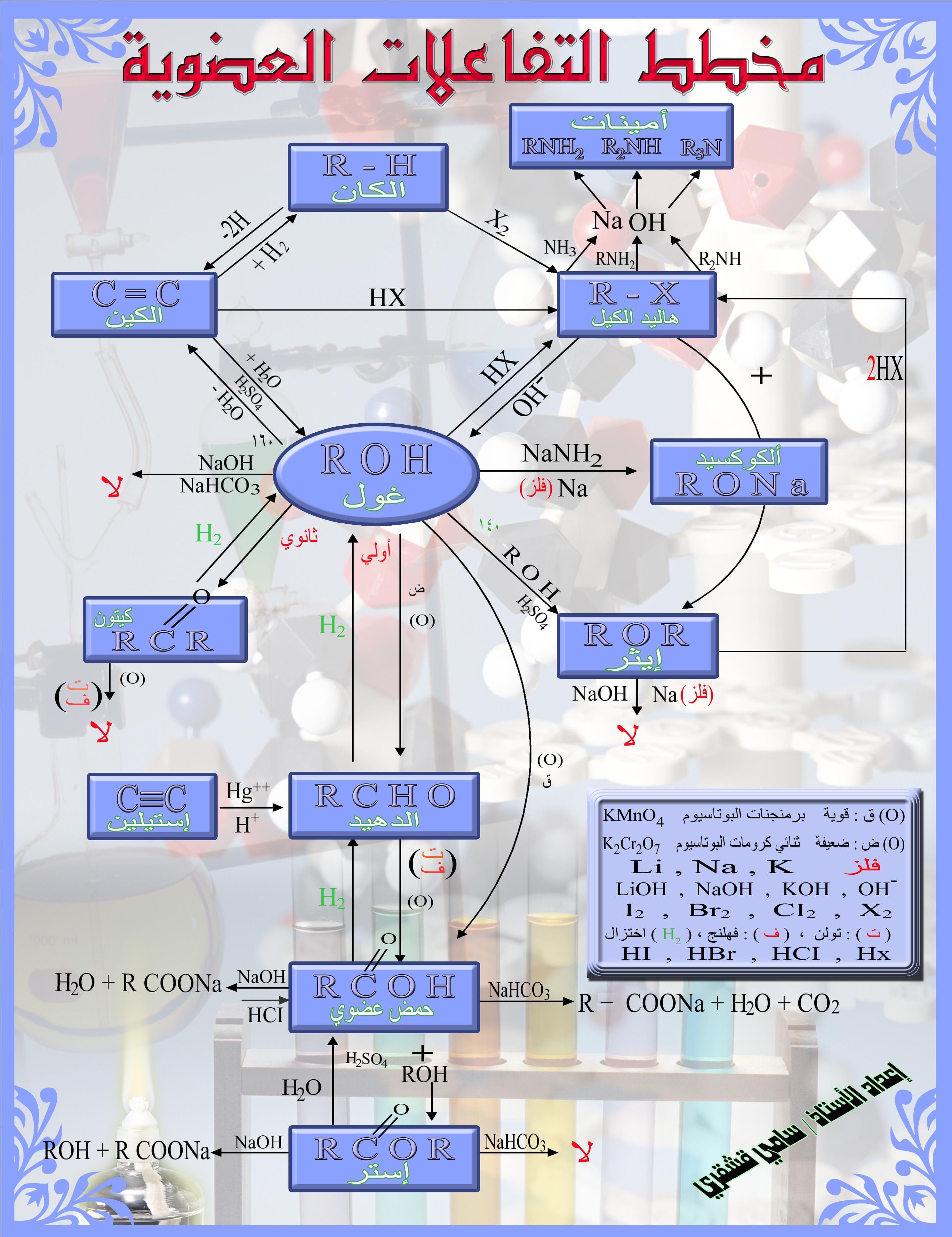 مخطط تفاعلات الكيمياء العضوية للثانوية العامة 13264126181.jpg