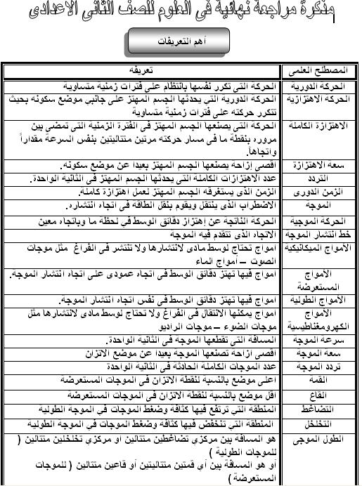 مذكرة المراجعة النهائية فى العلوم للصف الثانى الاعدادى الترم الثانى exam-eg.com_13654634