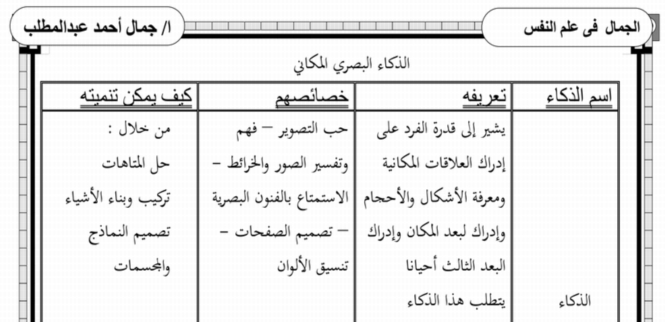 تلخيص مادة علم النفس والاجتماع للثانوية العامة